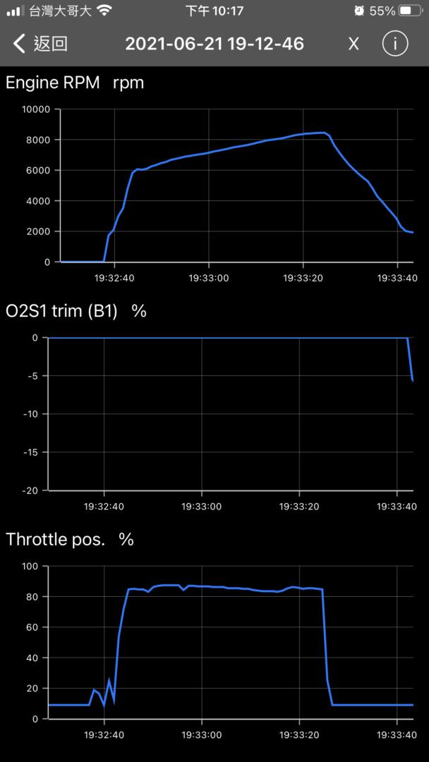 透過OBD畫出變速曲線圖1431