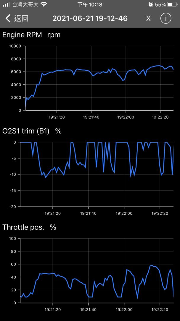 透過OBD畫出變速曲線圖9794
