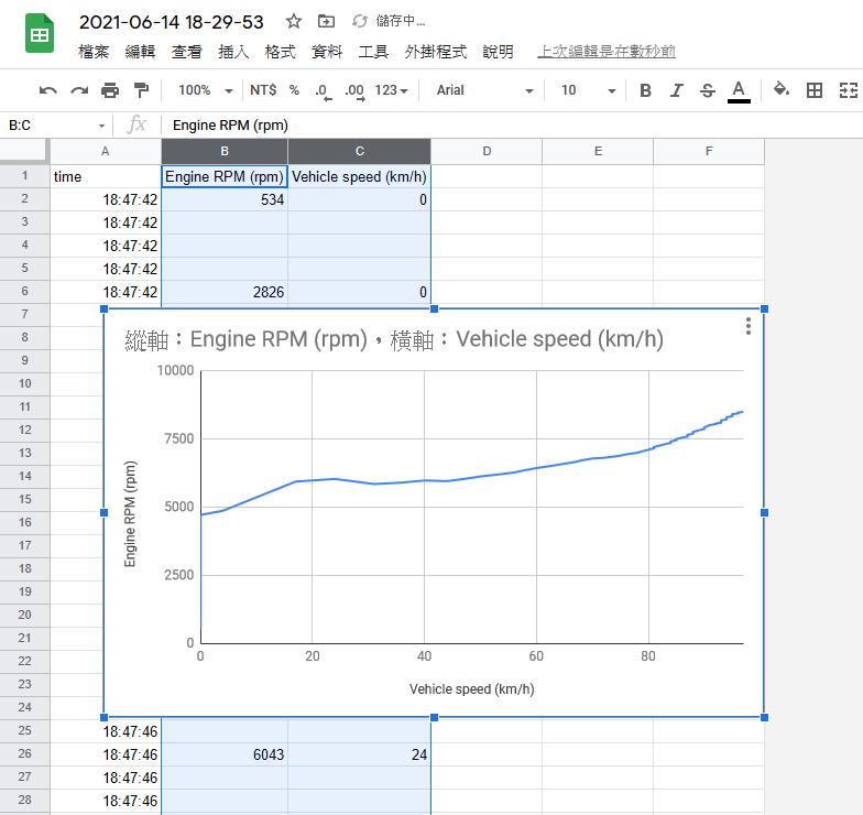 透過OBD畫出變速曲線圖3249