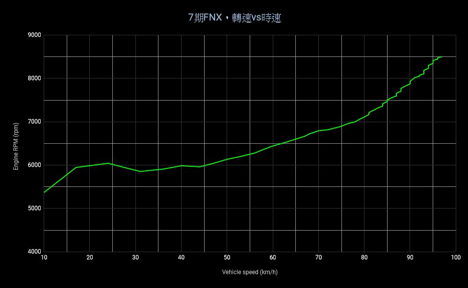 透過OBD畫出變速曲線圖8747