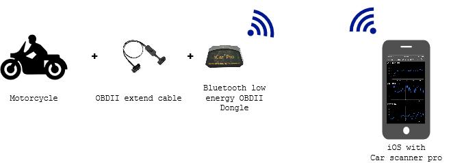 透過OBD畫出變速曲線圖4650