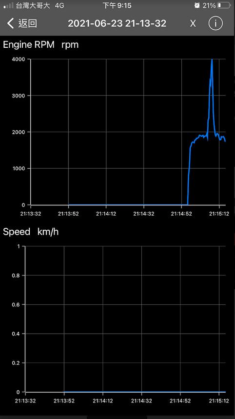 透過OBD畫出變速曲線圖451
