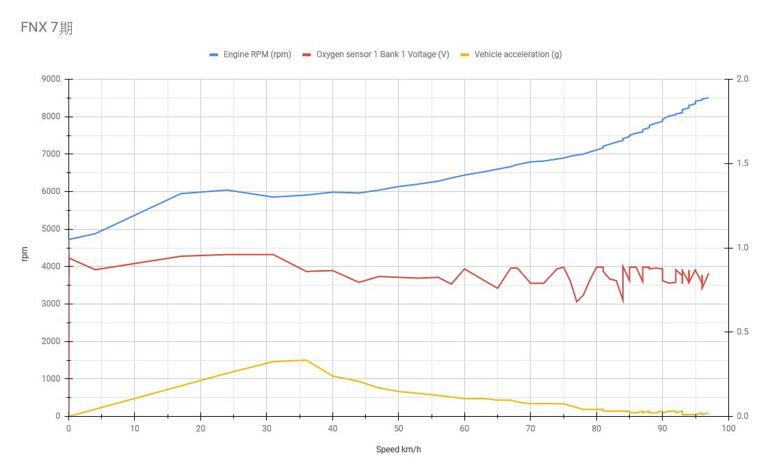 透過OBD畫出變速曲線圖8565