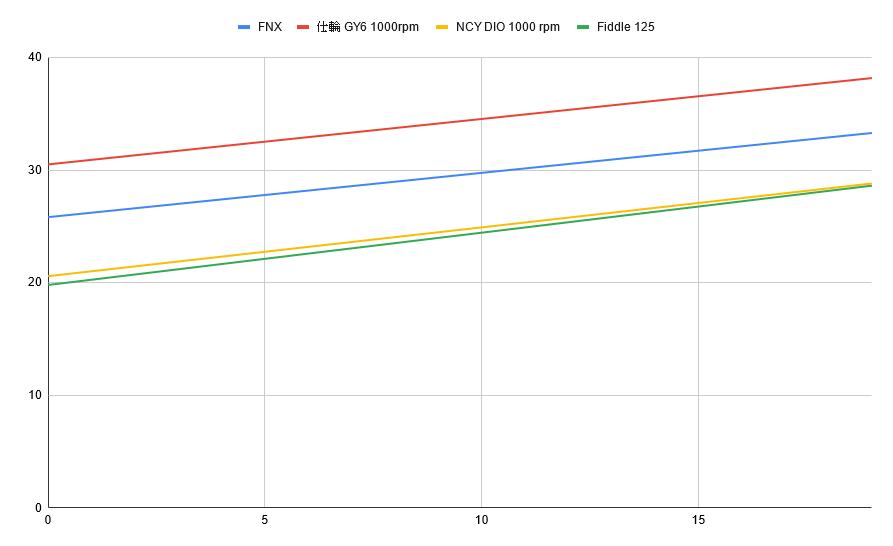 簡易大彈簧K值量測驗證3945