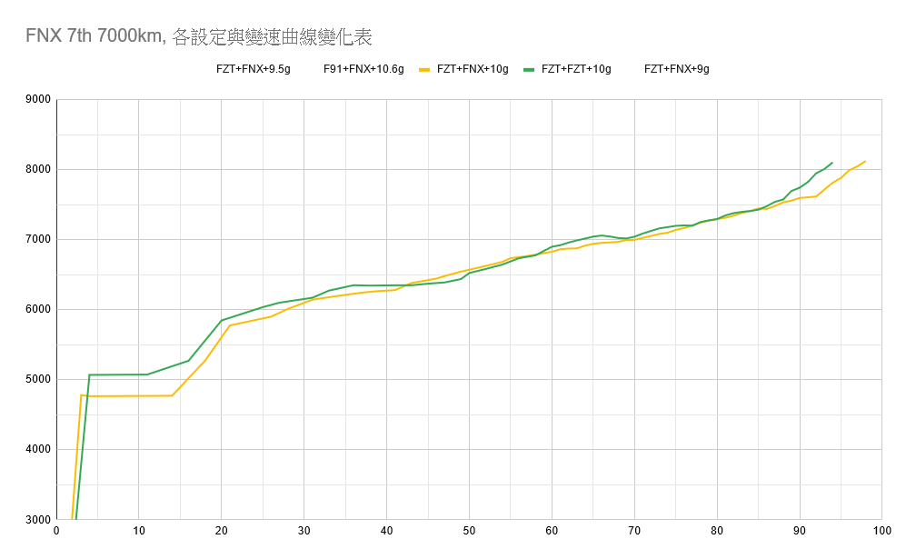 FNX改裝FZT(JET SR)普利盤-調整心得分享998
