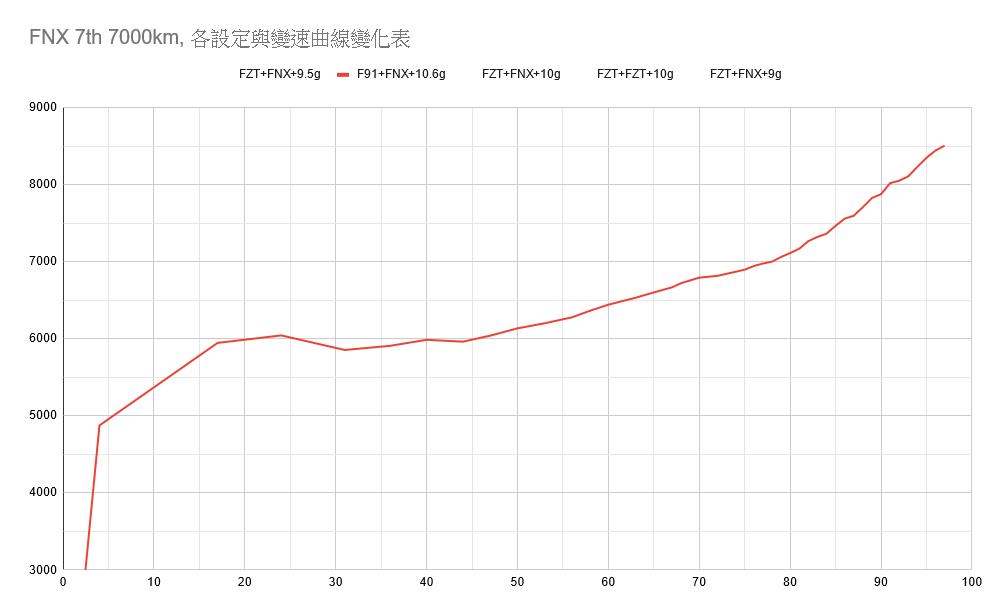 FNX改裝FZT(JET SR)普利盤-調整心得分享5763